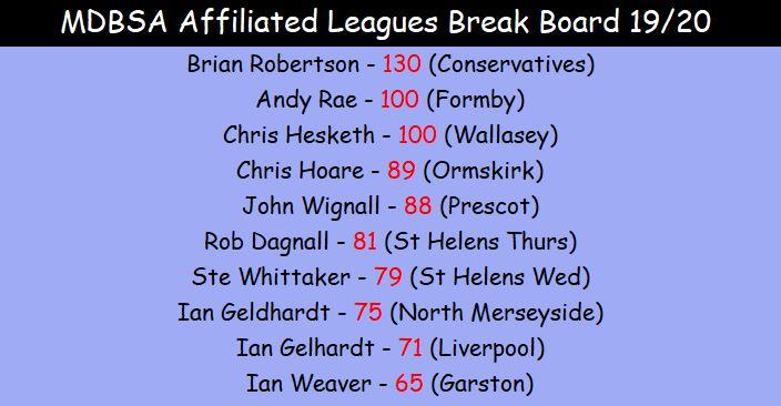 High Break Board Leagues